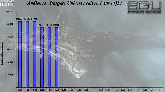 Audiences Stargate Universe sur NRJ12