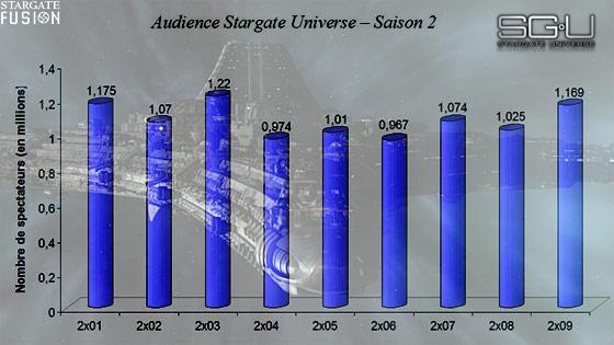 Audiences Stargate Universe Visitation
