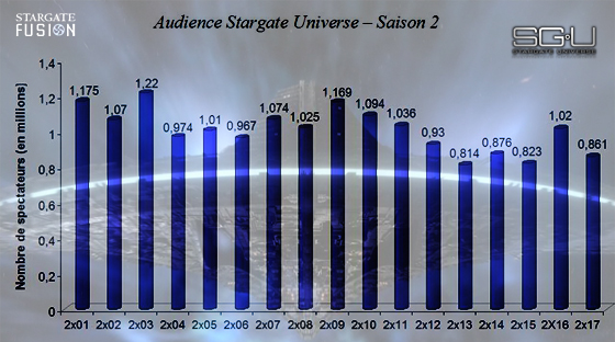 Audience Stargate Universe saison 2 Common Descent