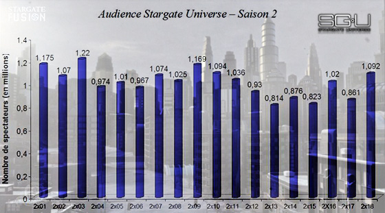 Audiences Stargate Universe