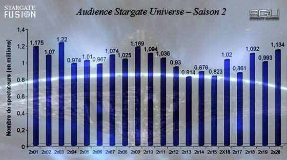 Audiences Stargate Universe