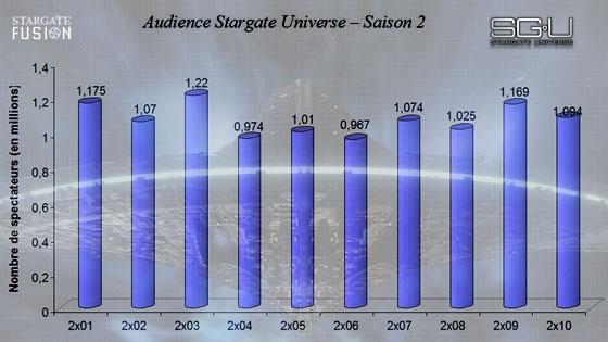 Audiences Stargate Universe Resurgence