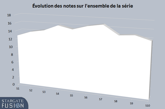 Evolution des notes sur l'ensemble de la série
